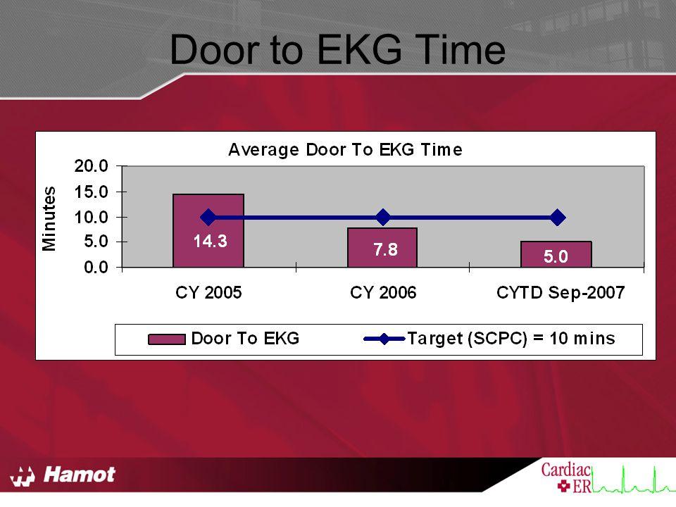 Door to EKG Time