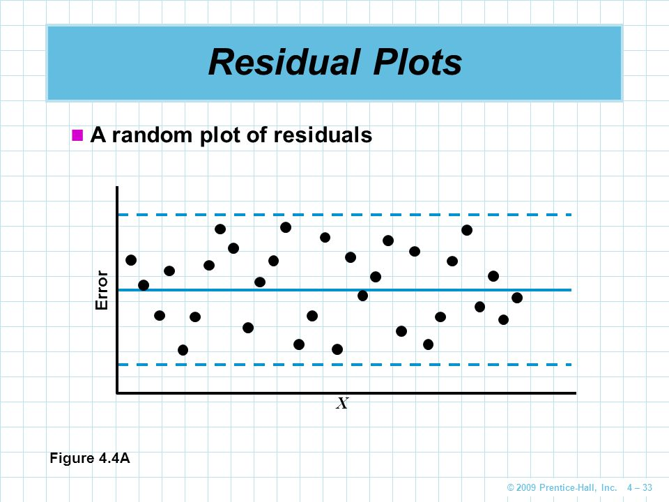 © 2009 Prentice-Hall, Inc. 4 – 33 Residual Plots A random plot of residuals Figure 4.4A Error X