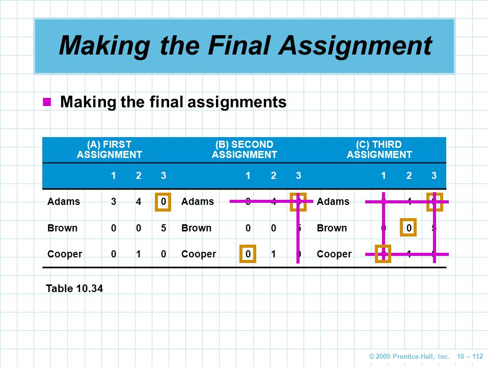 © 2009 Prentice-Hall, Inc. 10 – 112 Making the Final Assignment Making the final assignments (A) FIRST ASSIGNMENT (B) SECOND ASSIGNMENT (C) THIRD ASSI