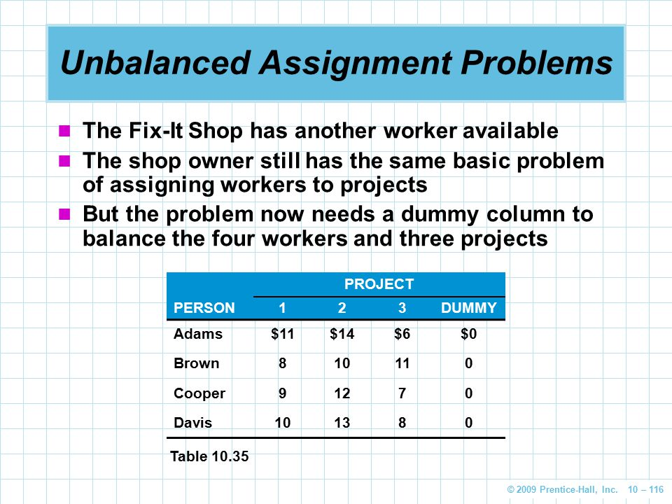 © 2009 Prentice-Hall, Inc. 10 – 116 Unbalanced Assignment Problems The Fix-It Shop has another worker available The shop owner still has the same basi