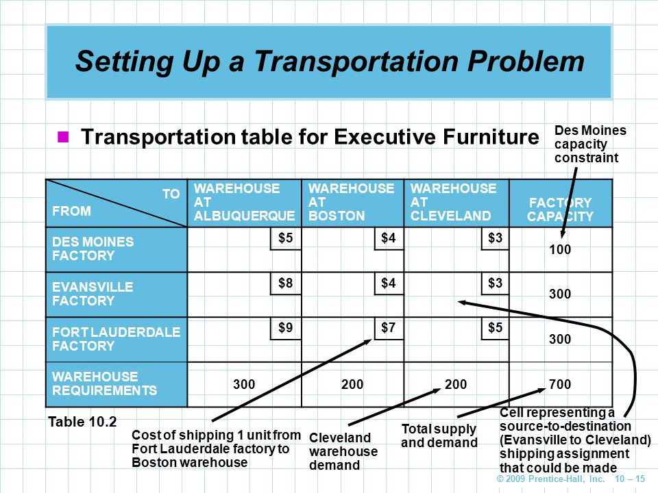 © 2009 Prentice-Hall, Inc. 10 – 15 Setting Up a Transportation Problem Transportation table for Executive Furniture TO FROM WAREHOUSE AT ALBUQUERQUE W