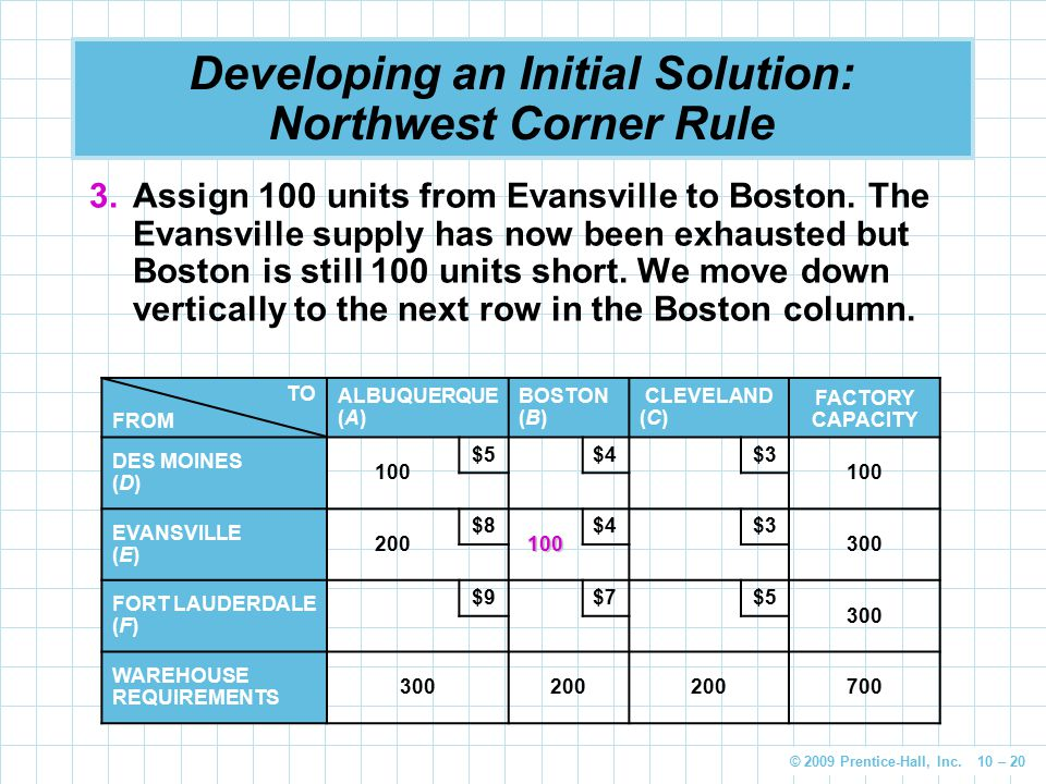 © 2009 Prentice-Hall, Inc. 10 – 20 Developing an Initial Solution: Northwest Corner Rule 3.Assign 100 units from Evansville to Boston. The Evansville