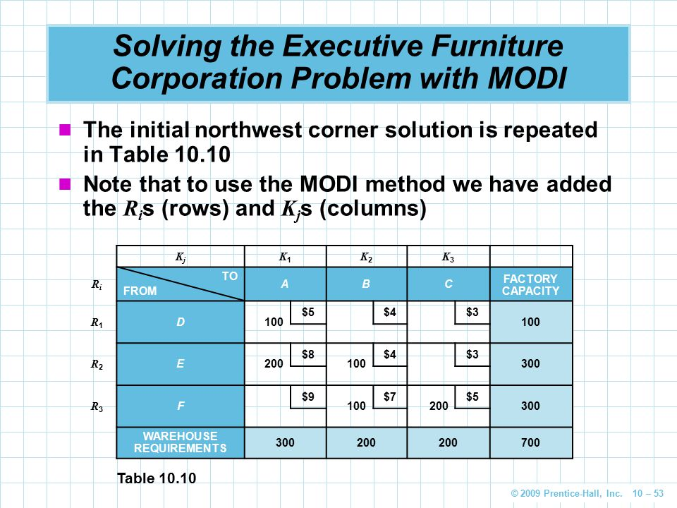 © 2009 Prentice-Hall, Inc. 10 – 53 Solving the Executive Furniture Corporation Problem with MODI The initial northwest corner solution is repeated in
