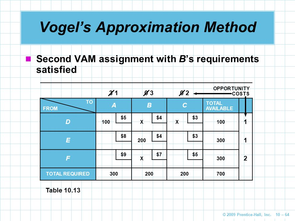 © 2009 Prentice-Hall, Inc. 10 – 64 Vogel's Approximation Method Second VAM assignment with B's requirements satisfied 3 10 30 2 OPPORTUNITY COSTS TO F