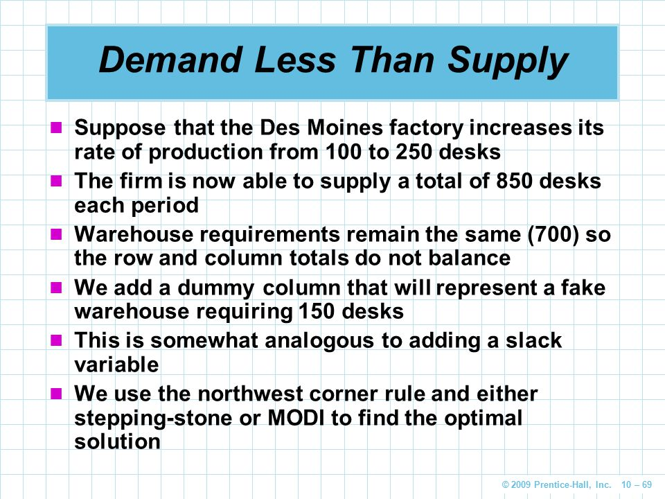 © 2009 Prentice-Hall, Inc. 10 – 69 Demand Less Than Supply Suppose that the Des Moines factory increases its rate of production from 100 to 250 desks
