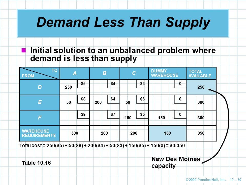 © 2009 Prentice-Hall, Inc. 10 – 70 Demand Less Than Supply Initial solution to an unbalanced problem where demand is less than supply TO FROM ABC DUMM