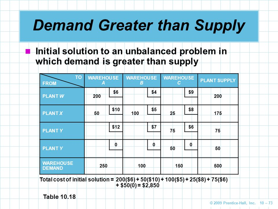 © 2009 Prentice-Hall, Inc. 10 – 73 Demand Greater than Supply Initial solution to an unbalanced problem in which demand is greater than supply TO FROM