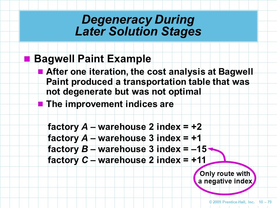 © 2009 Prentice-Hall, Inc. 10 – 79 Degeneracy During Later Solution Stages Bagwell Paint Example After one iteration, the cost analysis at Bagwell Pai