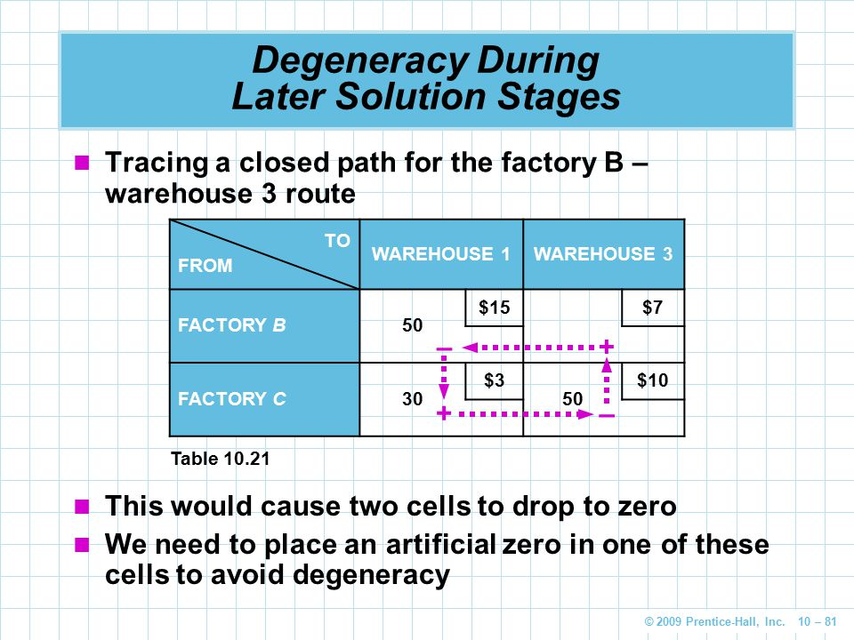 © 2009 Prentice-Hall, Inc. 10 – 81 Degeneracy During Later Solution Stages Tracing a closed path for the factory B – warehouse 3 route TO FROM WAREHOU