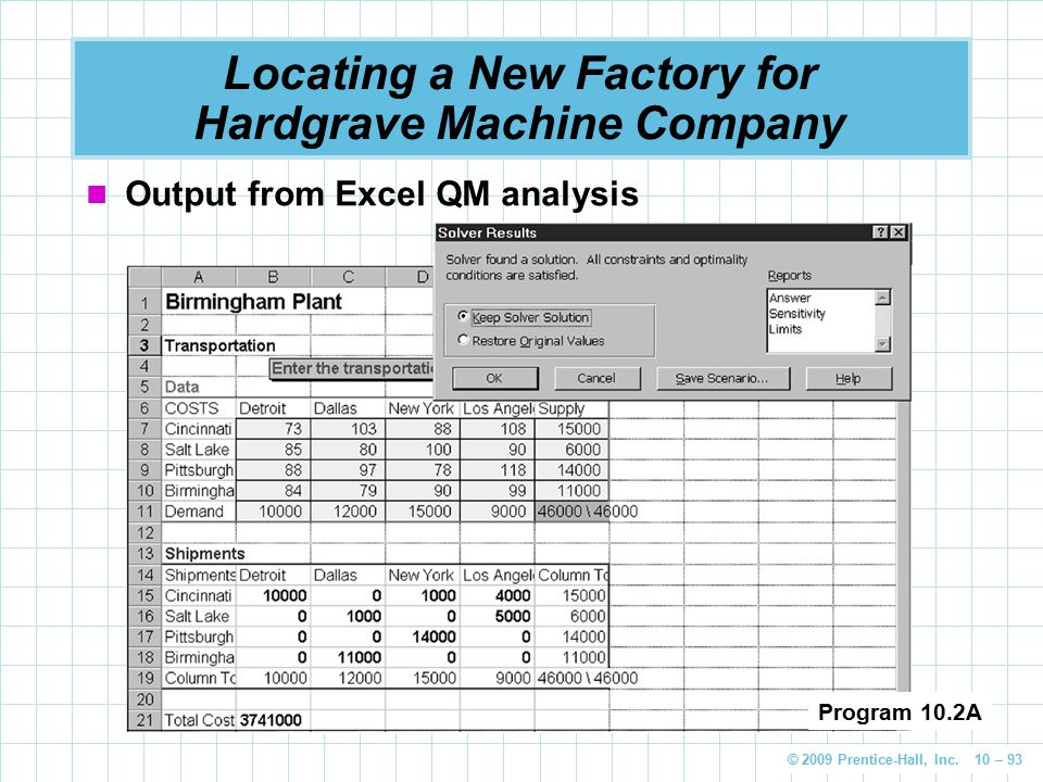 © 2009 Prentice-Hall, Inc. 10 – 93 Locating a New Factory for Hardgrave Machine Company Output from Excel QM analysis Program 10.2A