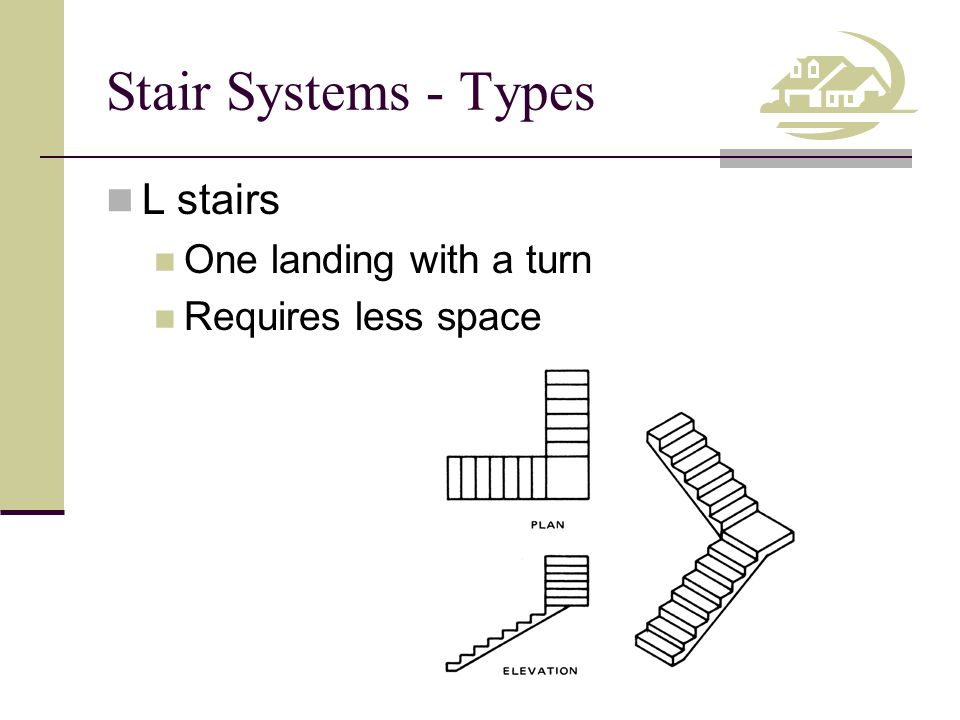Stair Systems - Types Double-L stairs Two 90 0 turns, with two landings Not U-shaped Often used in residential construction