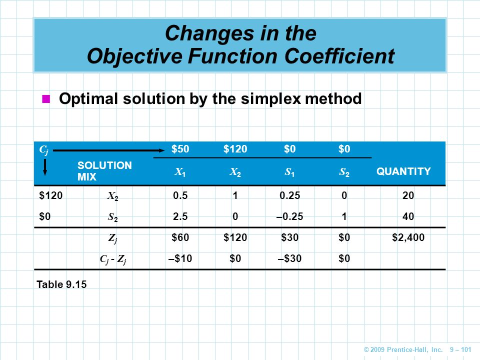 © 2009 Prentice-Hall, Inc. 9 – 101 Changes in the Objective Function Coefficient CjCj $50$120$0 SOLUTION MIX X1X1 X2X2 S1S1 S2S2 QUANTITY $120 X2X2 0.