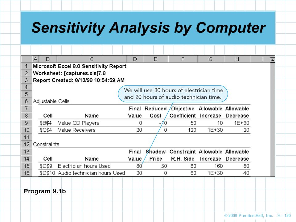 © 2009 Prentice-Hall, Inc. 9 – 120 Sensitivity Analysis by Computer Program 9.1b