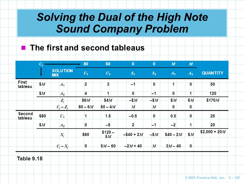 © 2009 Prentice-Hall, Inc. 9 – 129 Solving the Dual of the High Note Sound Company Problem The first and second tableaus CjCj 806000 MM SOLUTION MIX U