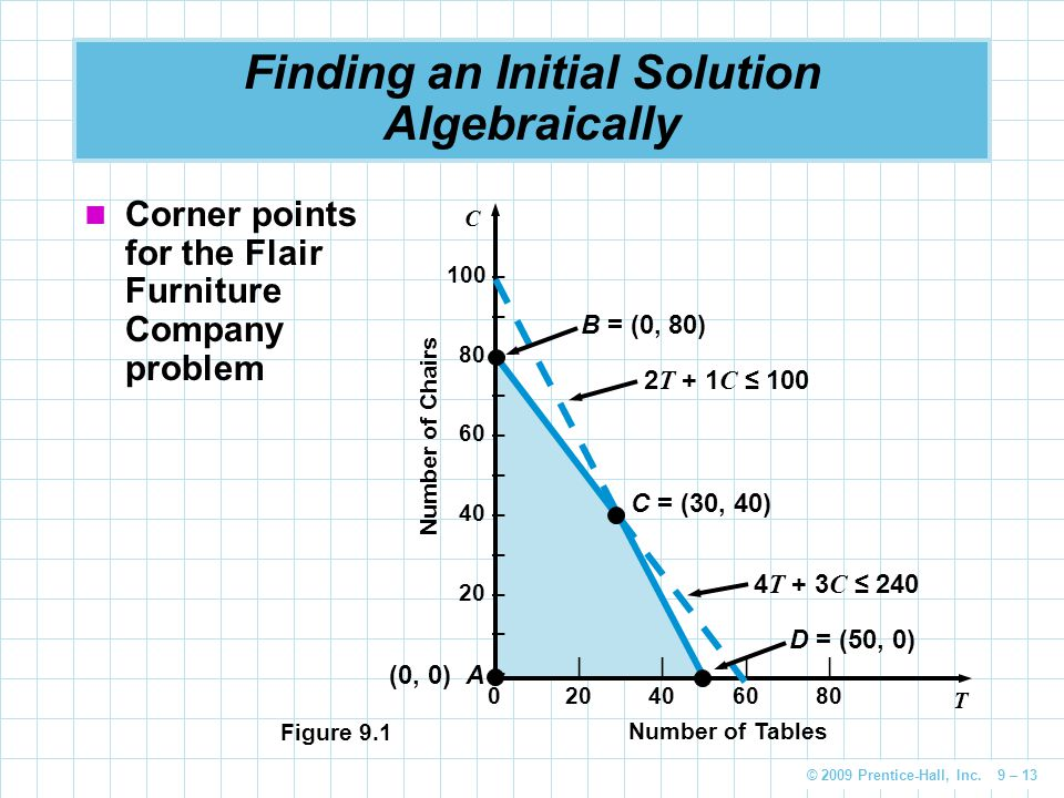 © 2009 Prentice-Hall, Inc. 9 – 13 Finding an Initial Solution Algebraically Corner points for the Flair Furniture Company problem 100 – – 80 – – 60 –