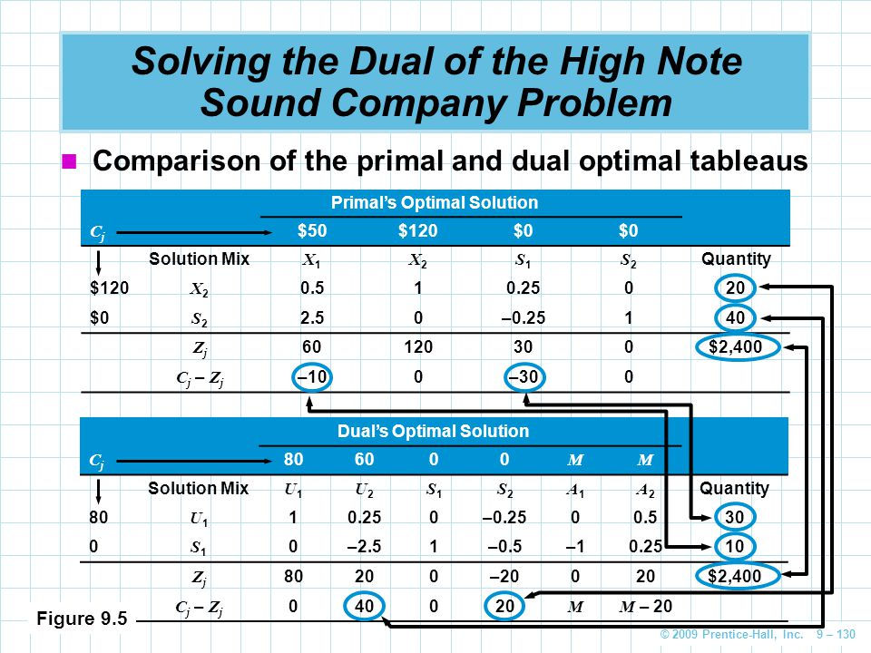 © 2009 Prentice-Hall, Inc. 9 – 130 Solving the Dual of the High Note Sound Company Problem Comparison of the primal and dual optimal tableaus Primal's