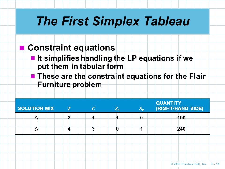 © 2009 Prentice-Hall, Inc. 9 – 14 The First Simplex Tableau Constraint equations It simplifies handling the LP equations if we put them in tabular for