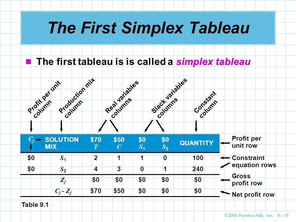 © 2009 Prentice-Hall, Inc. 9 – 15 The First Simplex Tableau simplex tableau The first tableau is is called a simplex tableau CjCj SOLUTION MIX $70 T $