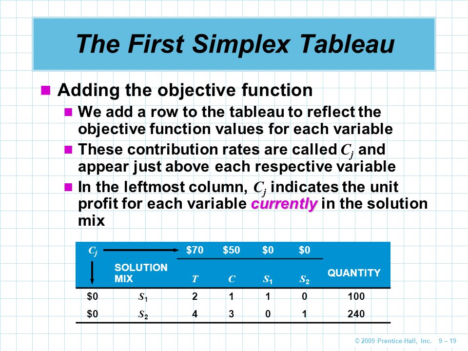 © 2009 Prentice-Hall, Inc. 9 – 19 The First Simplex Tableau Adding the objective function We add a row to the tableau to reflect the objective functio
