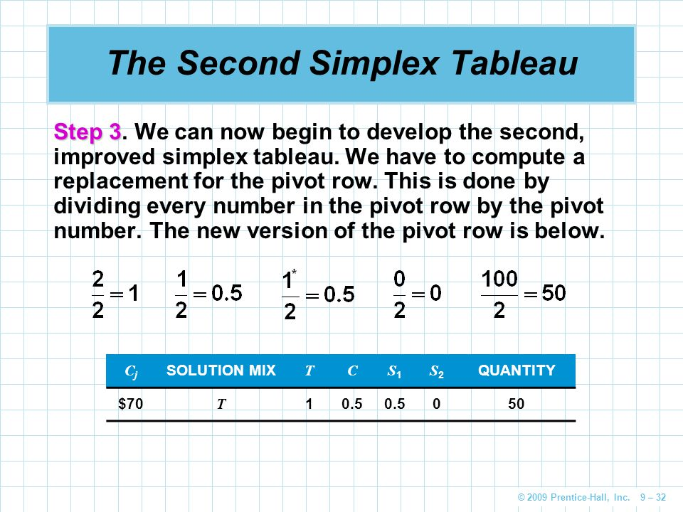 © 2009 Prentice-Hall, Inc. 9 – 32 The Second Simplex Tableau Step 3 Step 3. We can now begin to develop the second, improved simplex tableau. We have