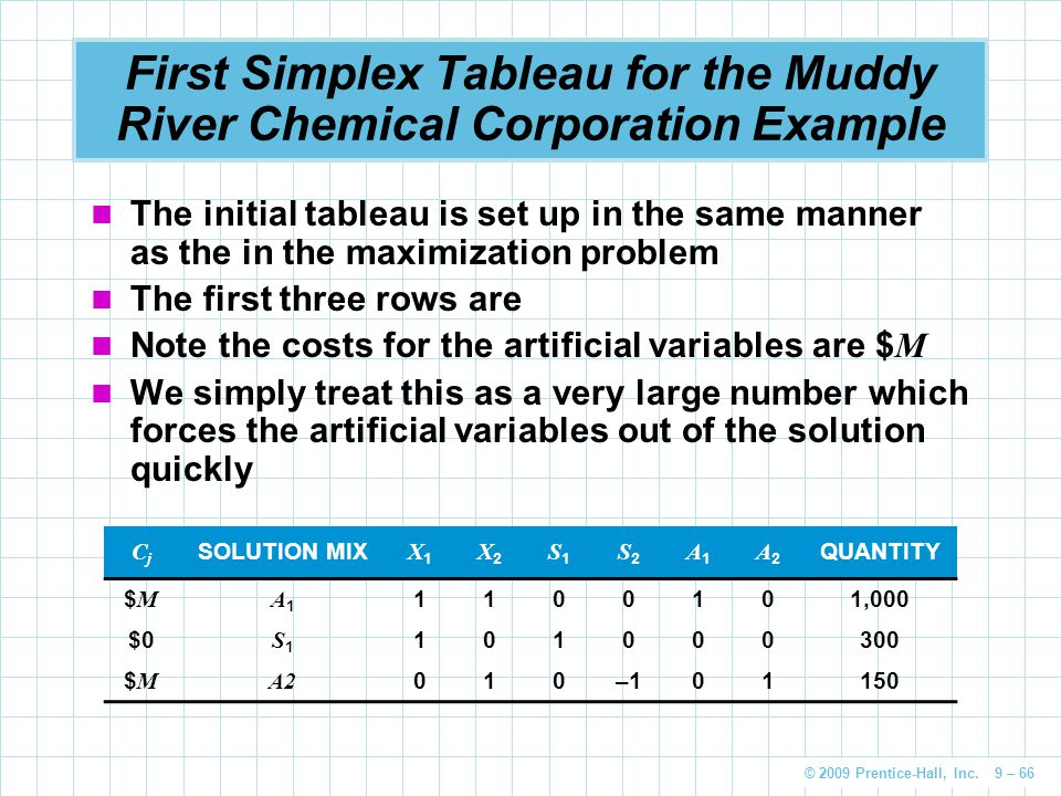 © 2009 Prentice-Hall, Inc. 9 – 66 First Simplex Tableau for the Muddy River Chemical Corporation Example The initial tableau is set up in the same man