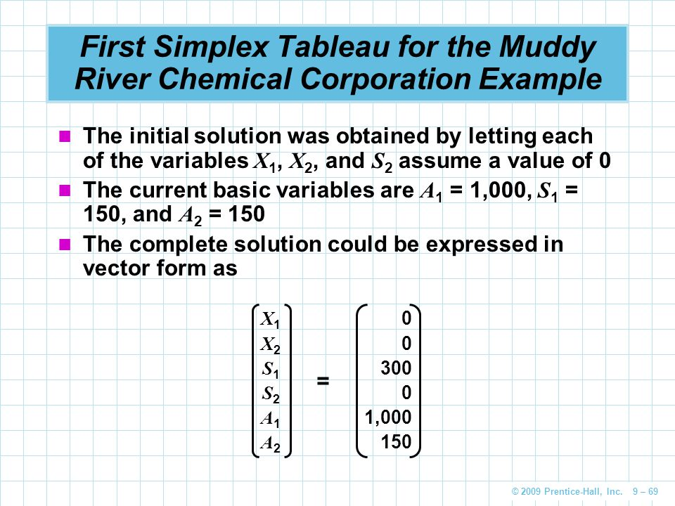 © 2009 Prentice-Hall, Inc. 9 – 69 First Simplex Tableau for the Muddy River Chemical Corporation Example The initial solution was obtained by letting