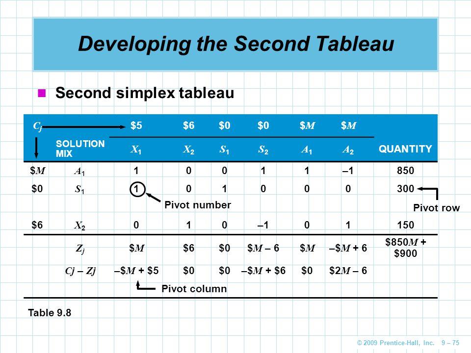 © 2009 Prentice-Hall, Inc. 9 – 75 Developing the Second Tableau Second simplex tableau CjCj $5$6$0 $M$M $M$M SOLUTION MIX X1X1 X2X2 S1S1 S2S2 A1A1 A2A