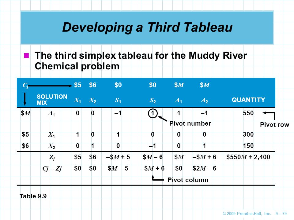 © 2009 Prentice-Hall, Inc. 9 – 79 Developing a Third Tableau The third simplex tableau for the Muddy River Chemical problem CjCj $5$6$0 $M$M $M$M SOLU