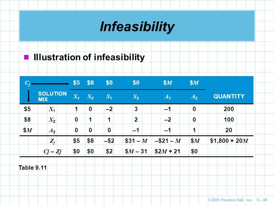 © 2009 Prentice-Hall, Inc. 9 – 88 Infeasibility Illustration of infeasibility CjCj $5$8$0 $M$M $M$M SOLUTION MIX X1X1 X2X2 S1S1 S2S2 A1A1 A2A2 QUANTIT