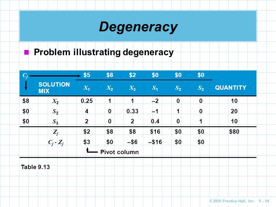 © 2009 Prentice-Hall, Inc. 9 – 94 Degeneracy Problem illustrating degeneracy CjCj $5$8$2$0 SOLUTION MIX X1X1 X2X2 X3X3 S1S1 S2S2 S3S3 QUANTITY $8 X2X2