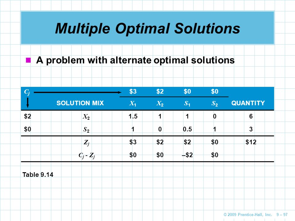 © 2009 Prentice-Hall, Inc. 9 – 97 Multiple Optimal Solutions A problem with alternate optimal solutions CjCj $3$2$0 SOLUTION MIX X1X1 X2X2 S1S1 S2S2 Q