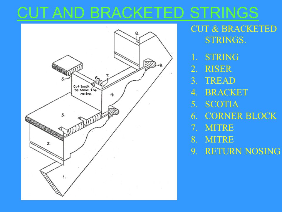 CUT & BRACKETED STRINGS. 1.STRING 2. RISER 3. TREAD 4.BRACKET 5. SCOTIA 6. CORNER BLOCK 7. MITRE 8. MITRE 9. RETURN NOSING CUT AND BRACKETED STRINGS