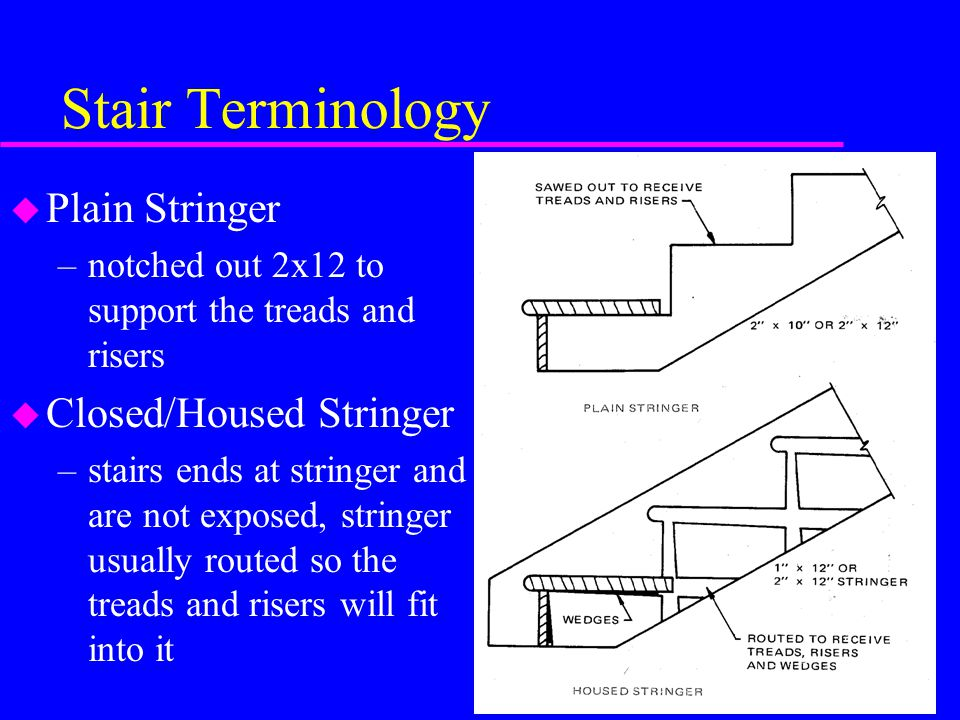 Stair Terminology u Plain Stringer –notched out 2x12 to support the treads and risers u Closed/Housed Stringer –stairs ends at stringer and are not ex