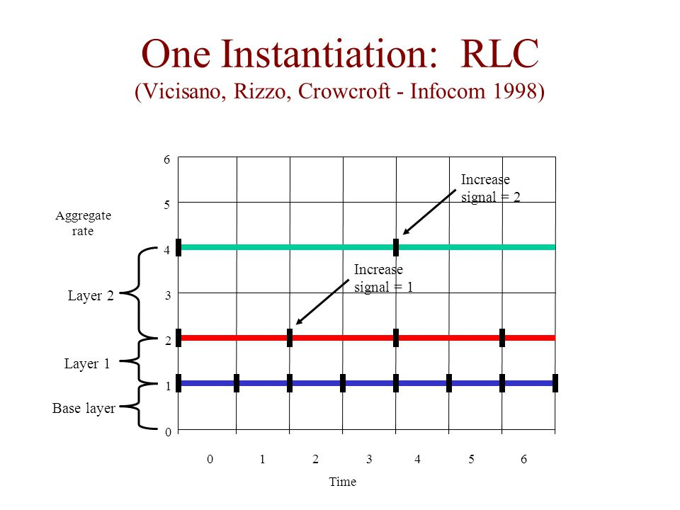 One Instantiation: RLC (Vicisano, Rizzo, Crowcroft - Infocom 1998) 0 Time 1234 Aggregate rate 0 1 56 2 3 4 5 6 Base layer Layer 1 Layer 2 Increase signal = 1 Increase signal = 2