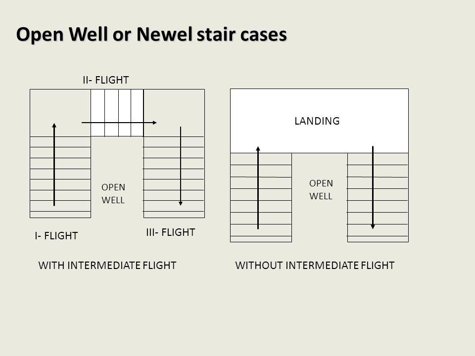 Open Well or Newel stair cases I- FLIGHT II- FLIGHT III- FLIGHT LANDING WITH INTERMEDIATE FLIGHTWITHOUT INTERMEDIATE FLIGHT OPEN WELL