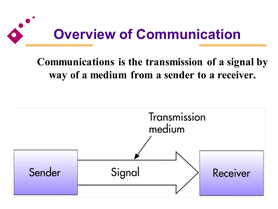 Types of Networks Wide area networks (WAN) Tie large geographic regions together using microwave and satellite transmission or telephone lines Private WANs Computer equipment owned by users and data communications equipment provided by a common carrier Value-added networks (VAN) Offer services in addition to those offered by a traditional network (e.g., CompuServe) International networks Link system together between countries