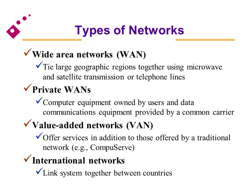 Types of Networks Wide area networks (WAN) Tie large geographic regions together using microwave and satellite transmission or telephone lines Private