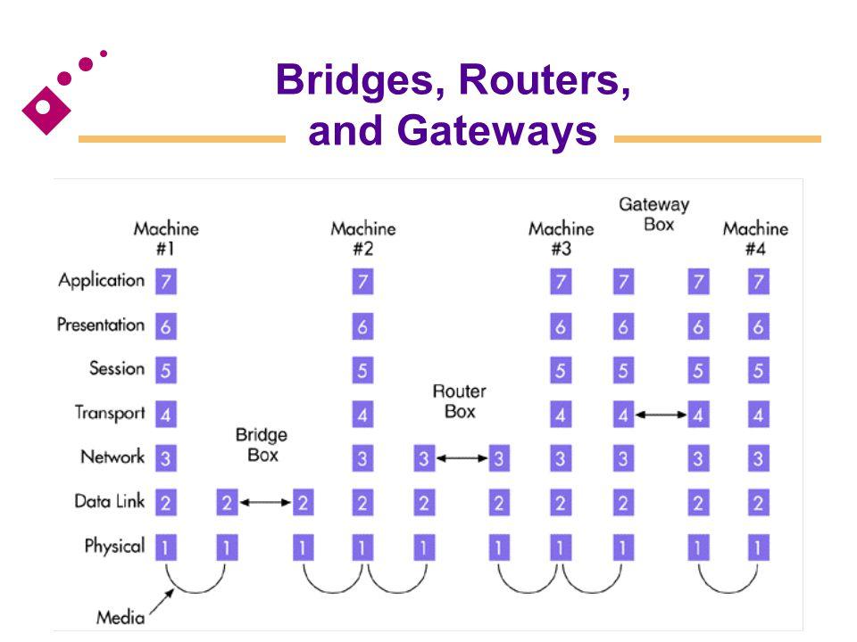 Bridges, Routers, and Gateways [Figure 6.24]