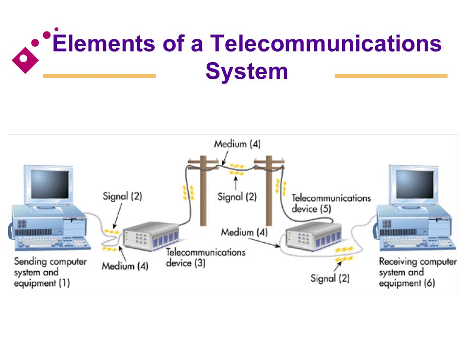 Asynchronous transfer mode (ATM) A high-speed network technology that provides transport for voice, video, text, and other multimedia data Fiber distributed data interface (FDDI) Designed specifically to serve the needs of high- performance, mission-critical LAN applications