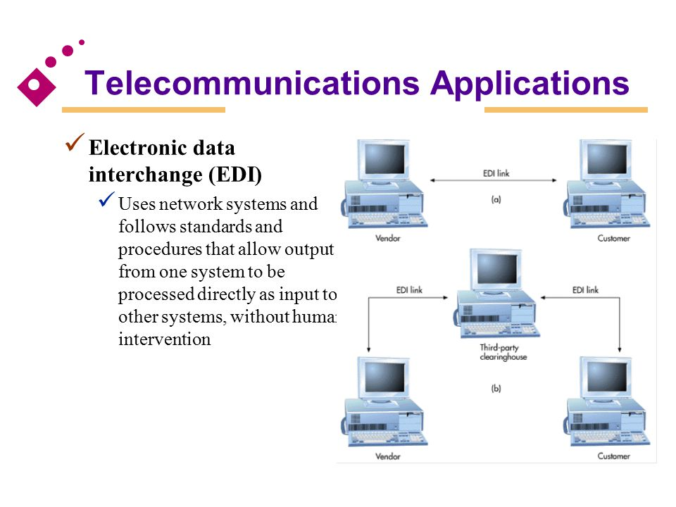 Telecommunications Applications Electronic data interchange (EDI) Uses network systems and follows standards and procedures that allow output from one