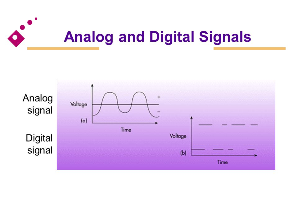 Analog Waves Frequency The number of times per second a continuous wave completes one cycle Amplitude The difference of the extremes from the midpoint in a cycle
