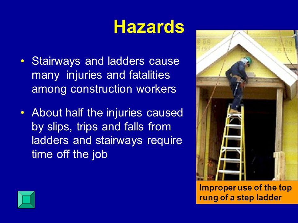 Tall Fixed Ladder Requirements Equip a fixed ladder 24 feet or longer with either a: Ladder safety device Self-retracting lifelines with rest platforms every 150 feet Cage or well, and multiple ladder sections, each section not exceeding 50 feet