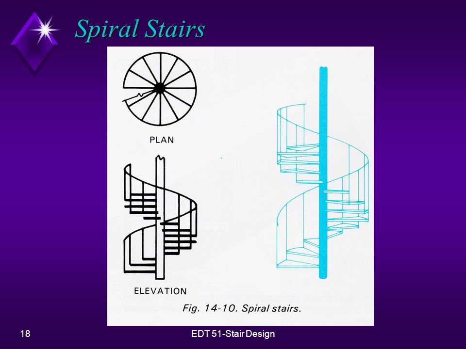 18EDT 51-Stair Design Spiral Stairs