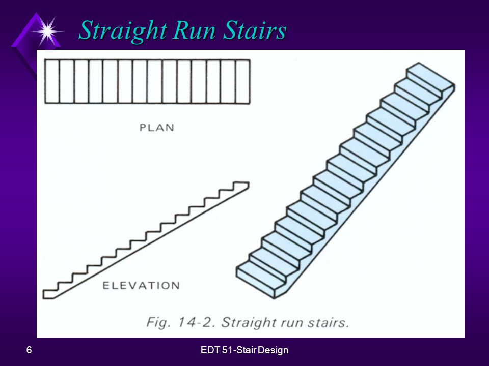 7EDT 51-Stair Design L Stairs u Have one landing at some point along the flight of steps.