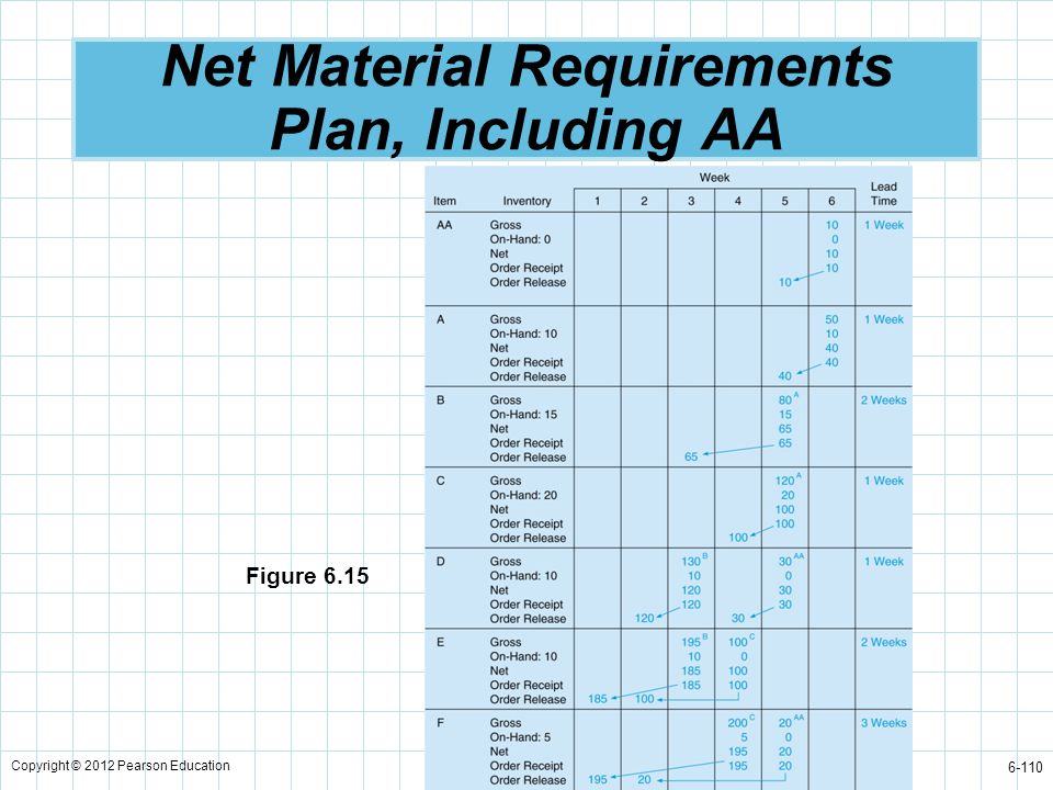 Copyright © 2012 Pearson Education 6-110 Net Material Requirements Plan, Including AA Figure 6.15