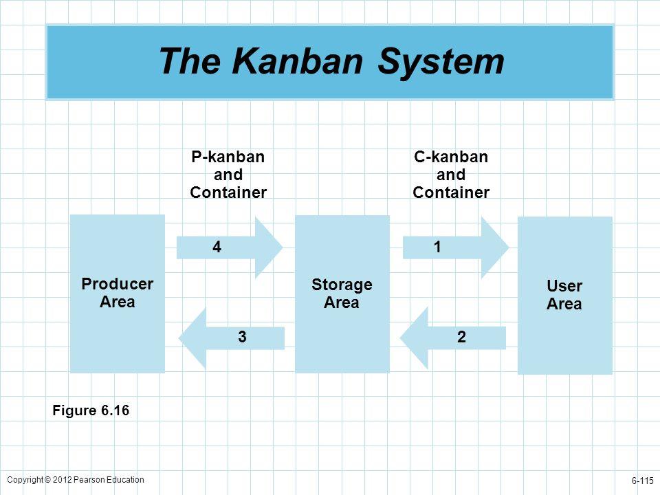 Copyright © 2012 Pearson Education 6-115 The Kanban System Producer Area Storage Area User Area P-kanban and Container C-kanban and Container 43 21 Fi