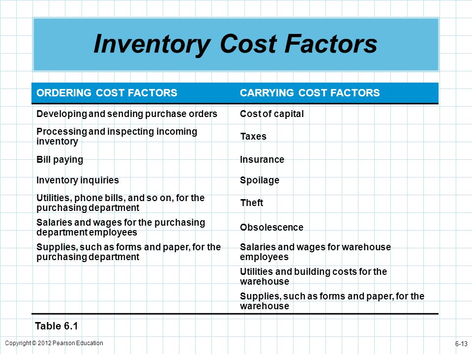 Copyright © 2012 Pearson Education 6-13 Inventory Cost Factors ORDERING COST FACTORSCARRYING COST FACTORS Developing and sending purchase ordersCost o