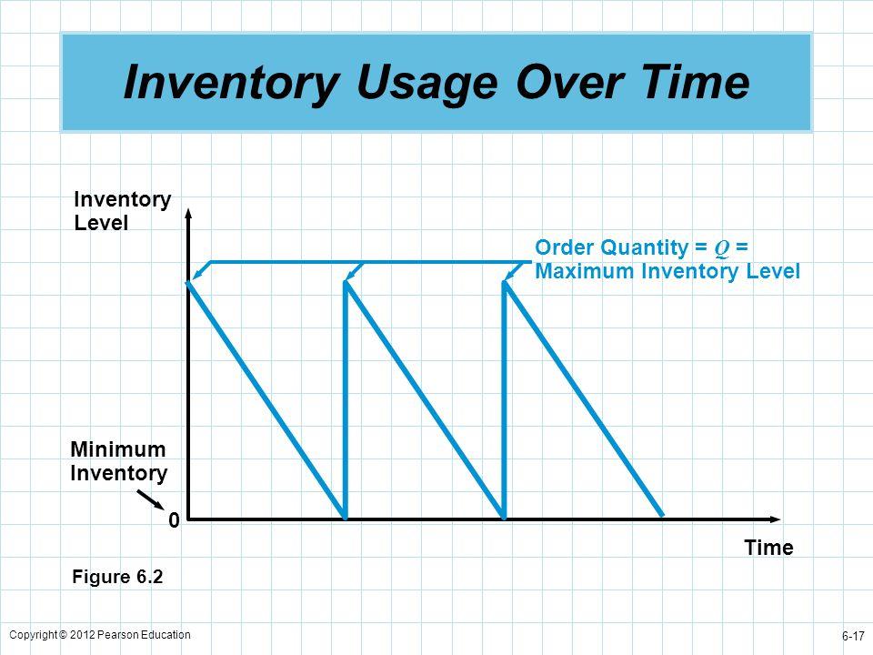 Copyright © 2012 Pearson Education 6-17 Inventory Usage Over Time Time Inventory Level Minimum Inventory 0 Order Quantity = Q = Maximum Inventory Leve