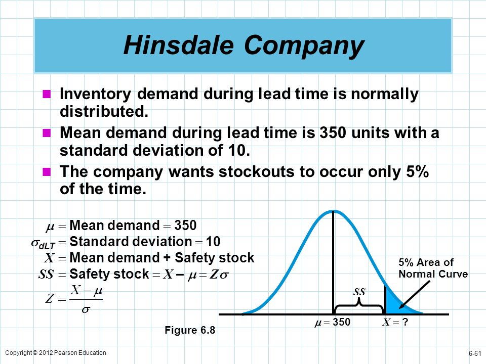Copyright © 2012 Pearson Education 6-61 Hinsdale Company Inventory demand during lead time is normally distributed. Mean demand during lead time is 35