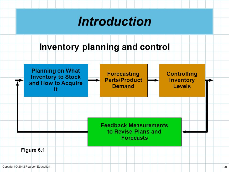 Copyright © 2012 Pearson Education 6-29 Purchase Cost of Inventory Items Inventory carrying cost is often expressed as an annual percentage of the unit cost or price of the inventory.